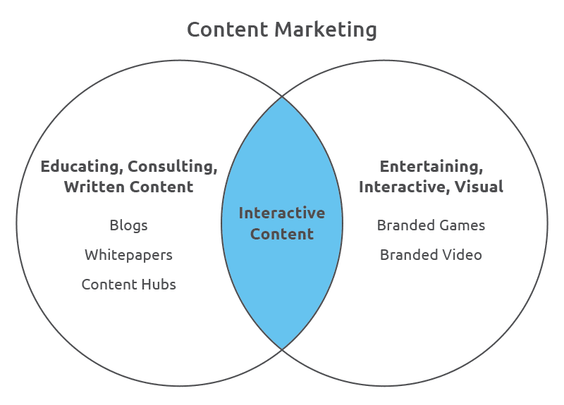 Interactive Content digital marketing 2021